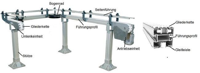 Components for chain conveyor system from modular automation
